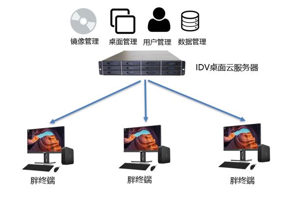 从基础软硬件兼容性谈桌面云的应用