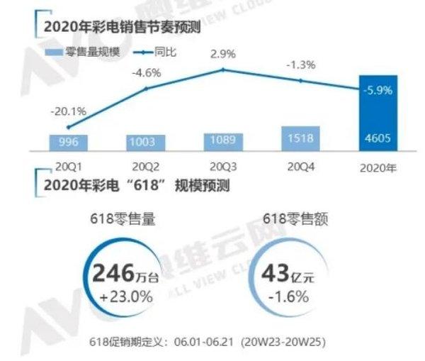 2020年彩电第一季度:销量同比下降20.1%