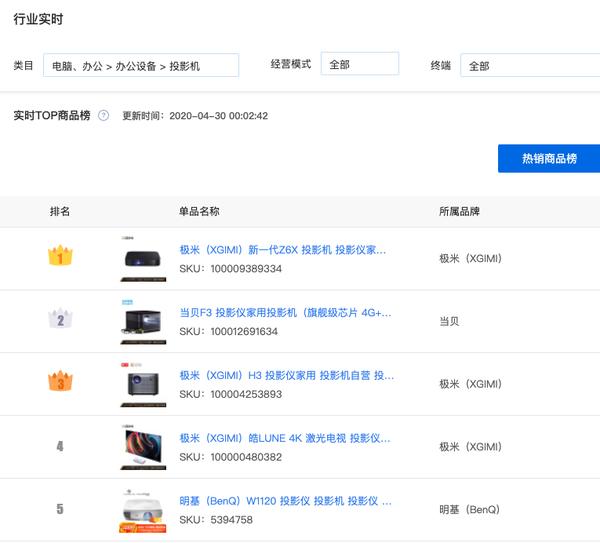 行业快报   售价¥4999的当贝新品投影F3不到一分钟即售罄