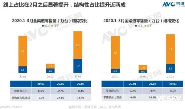 集成灶市场2020年一季度总销售额15.1亿元,下滑38.7%