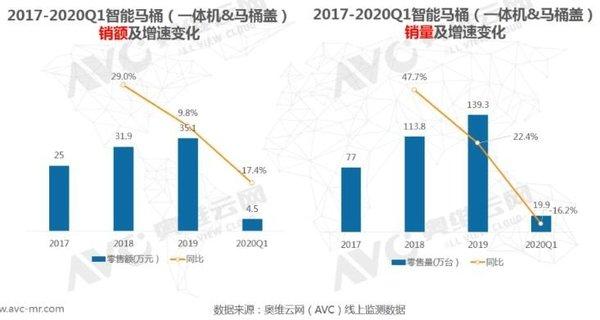 2020年Q1智能马桶线上零售额下滑17.4%