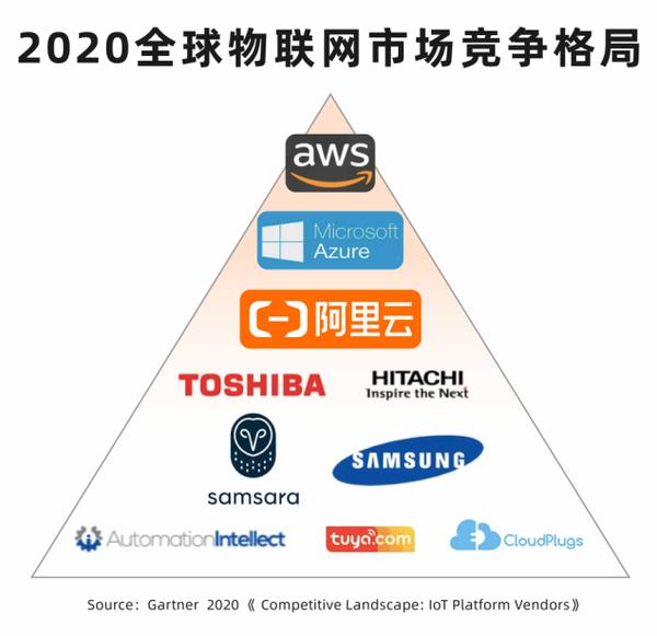 Gartner发布2020物联网竞争格局报告:阿里云等最具竞争力