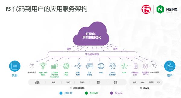 """扎根中国20年,F5解读""""代码到用户""""战略"""