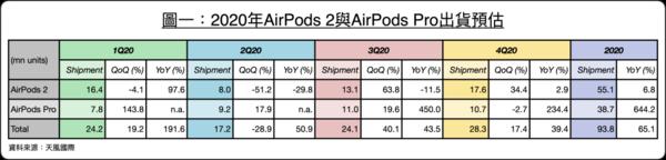 苹果iPhone 12最新爆料:不附赠耳机了,用户自己花钱买