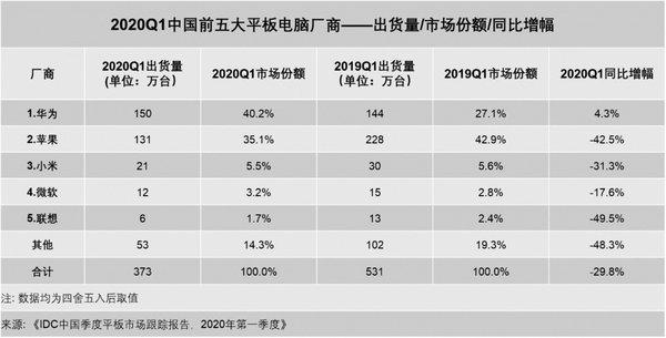 IDC公布中国Q1平板电脑出货量:整体出货量下滑明显,华为位列第一