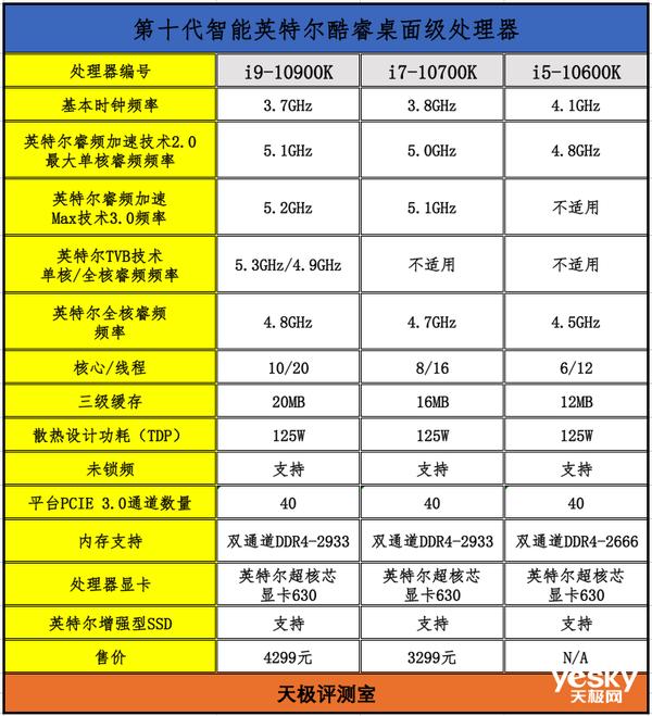 极博士课堂:十代酷睿i9-10900K/i7-10700K/i5-10600K性能对比