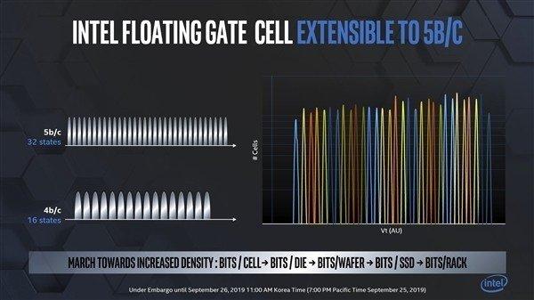 英特尔研发PLC闪存:144层PLC密度接近翻倍