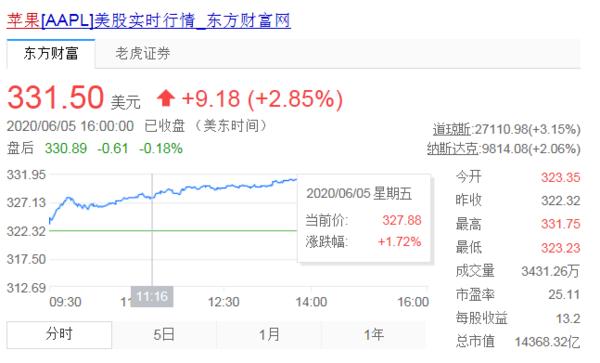 美股大涨!苹果股价创历史新高,市值超1.4万亿美元