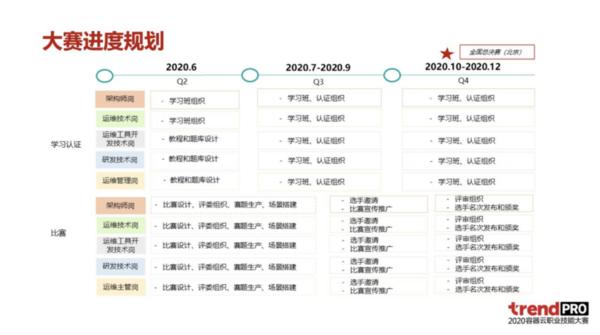 聚焦数字化转型 2020容器云职业技能大赛正式开赛