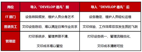 出众实力 商务甄选 DEVELOP德凡助力各行业激发智慧商务新动能