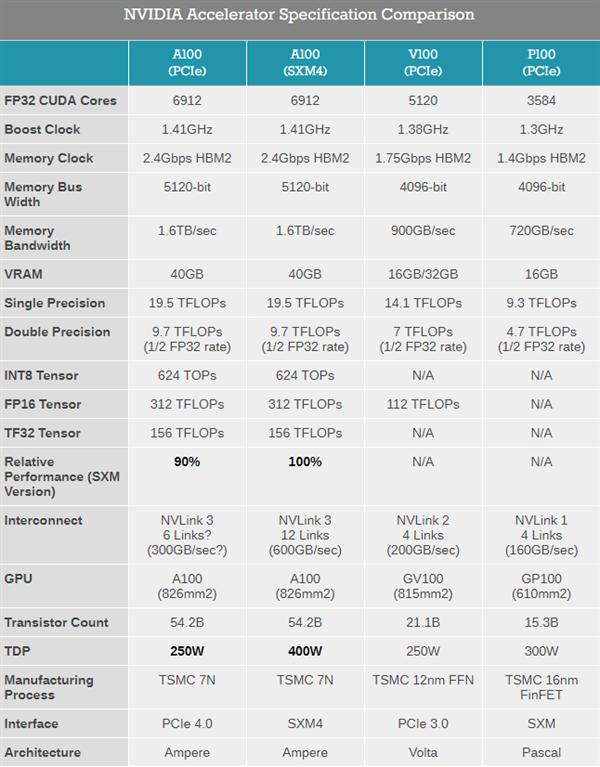 英伟达发布PCIe版A100 GPU:性能不变功耗降低