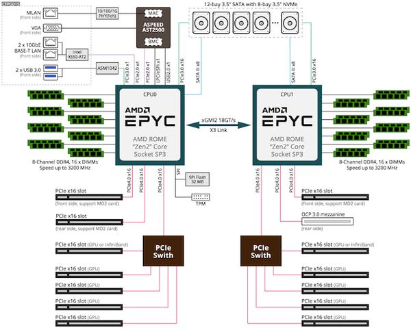 技嘉宣布推出A100 GPU的G492服务器