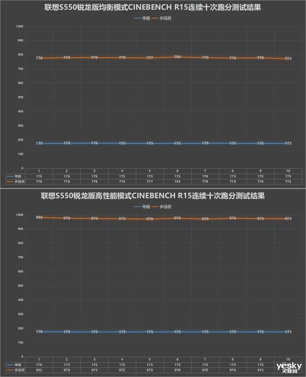 联想S550锐龙版全面评测:颜值性能全都不将就