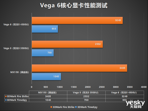 联想S550锐龙版全面亚博下载链接:颜值性能全都不将就