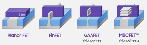 英特尔计划5年内量产纳米线与纳米带晶体管