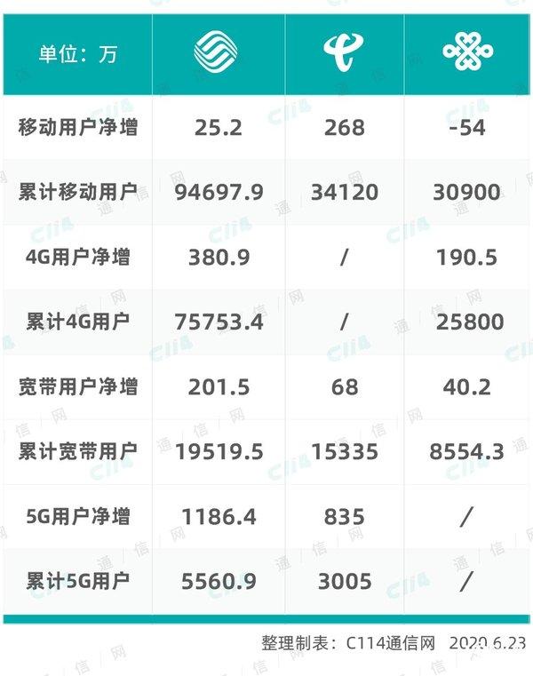 三大运营商5月数据公开:5月平稳增长,5G套餐用户或将破亿