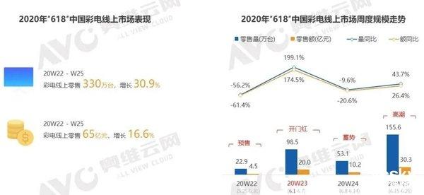 618国内彩电线上销售330.1万台,同比增长30.9%
