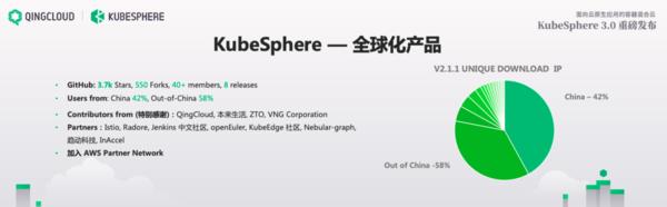 容器混合云时代即将到来,KubeSphere 3.0抢先布局