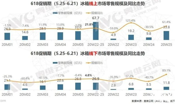 618期间冰箱市场回温 线上增长21.8%