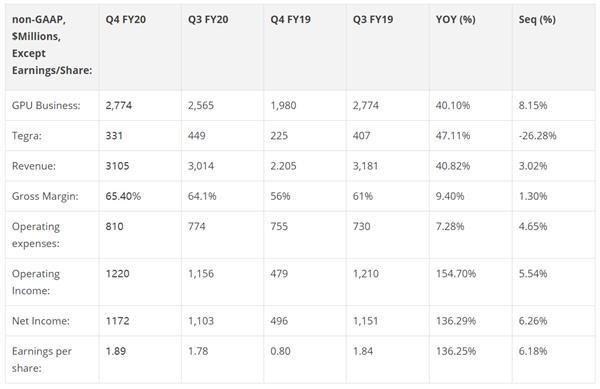 NVIDIA史上最大收购案 将引发数据中心怎样的震动?