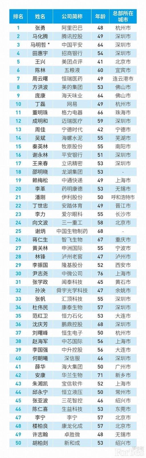 福布斯发布中国最佳CEO榜:阿里张勇第一