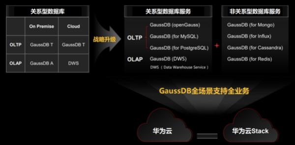 华为云GaussDB全新升级 进阶全场景