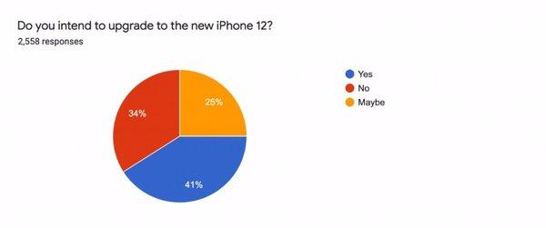 苹果iPhone 12哪些特性最受期待?网友投票5G和5.4英寸小屏1