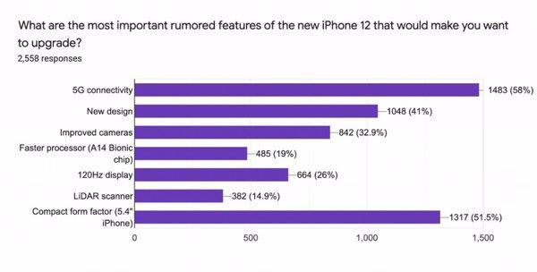 苹果iPhone 12哪些特性最受期待?网友投票5G和5.4英寸小屏0