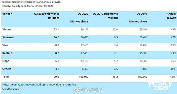 印度智能手机市场Q3出货量达到5000万部:OPPO 系份额排名第一