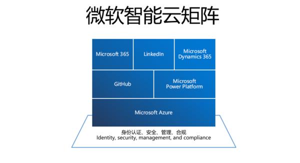 加强企业韧性!微软以智能云矩阵助力数字化转型