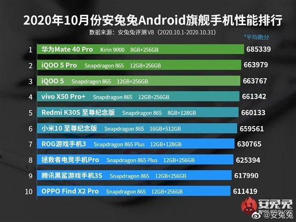 10月安卓性能榜出炉:华为Mate40 Pro第一 麒麟9000一骑绝尘