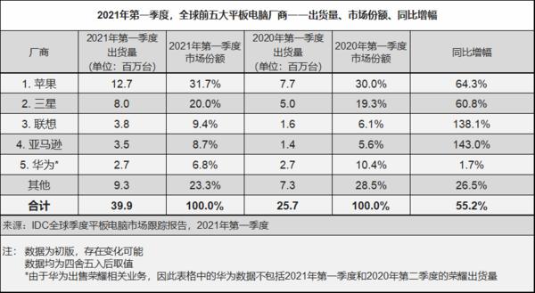 国内手机市场4月份出货数据出炉   同比下降34.1%