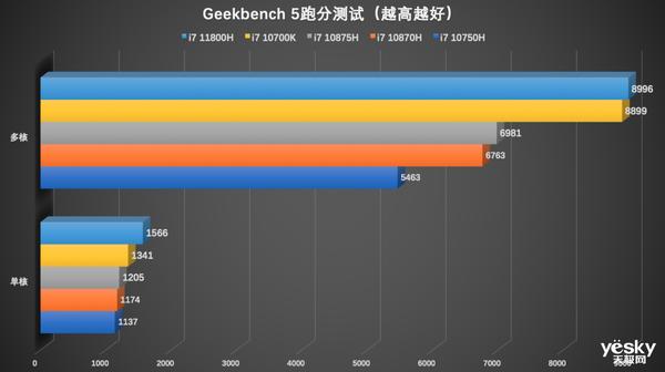 酷睿i9-11980HK VS 锐龙9 5900H游戏对比 英特尔最高领先超过80%