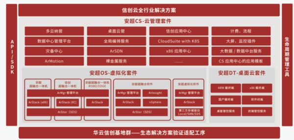 """华云数据升级发布信创云基座 展示""""全芯全栈全生态""""能力"""