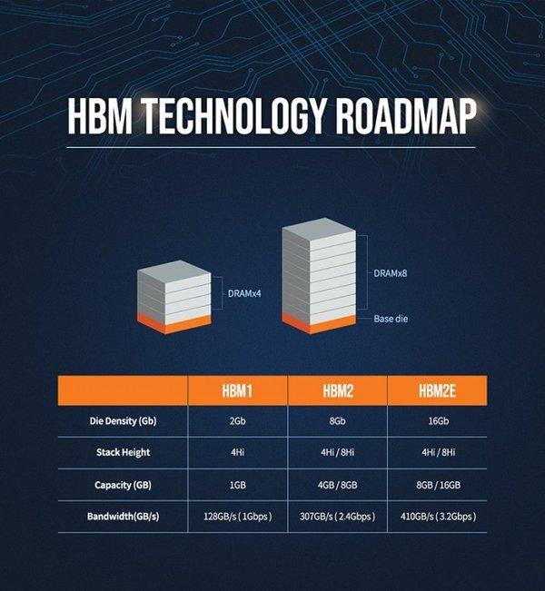 SK海力士公布HBM3显存 最快2021年与大众见面
