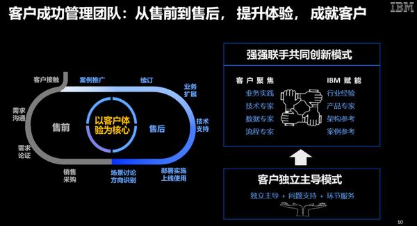 对话IBM姜锡岫:AI赋能的混合云已成为企业变革的关键