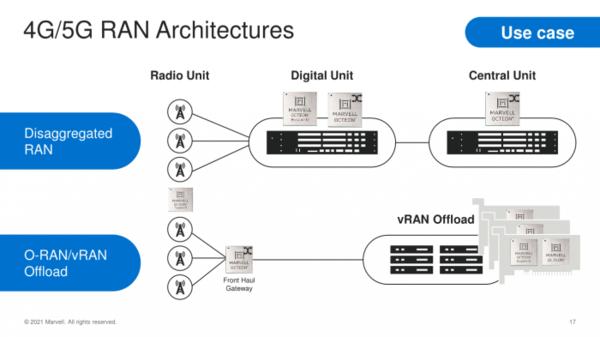Marvell公布新DPU平台:ARM N2内核+5nm