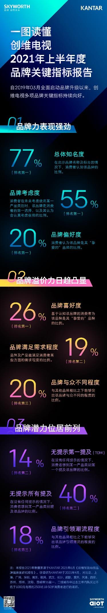 一图读懂创维电视上半年品牌关键数据 多项指标居行业前列