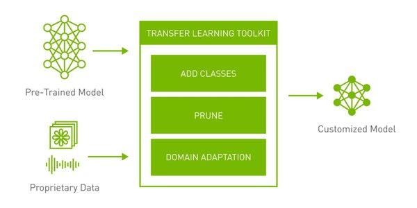 NVIDIA发布预训练模型工具包 看TLT 3.0如何简化AI构建流程
