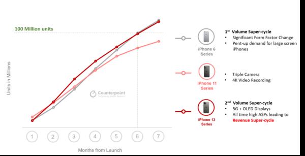 苹果再造销量神话!上市7个月销量破亿 iPhone12凭什么?