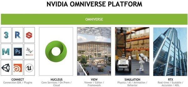 对话Omniverse先锋人物:NVIDIA的元宇宙将如何构建