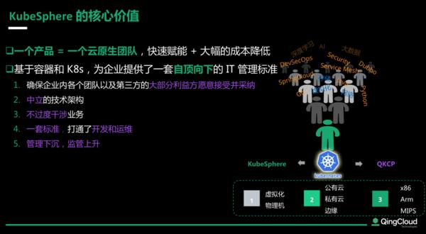 打造云网边端一体化架构 KubeSphere构建开源生态基座