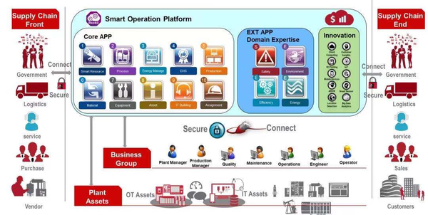 对话罗克韦尔自动化陈智锋:制造业如何面对数字化挑战