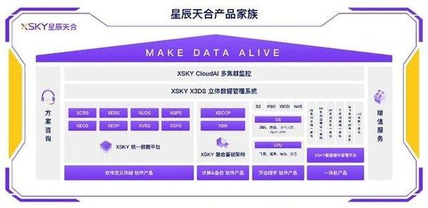 重新定义统一存储 XSKY星辰天合如何实现数据常青