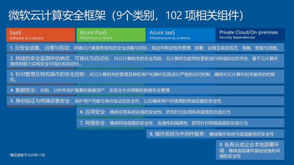 想再度腾飞的微软,这一次要靠安全?