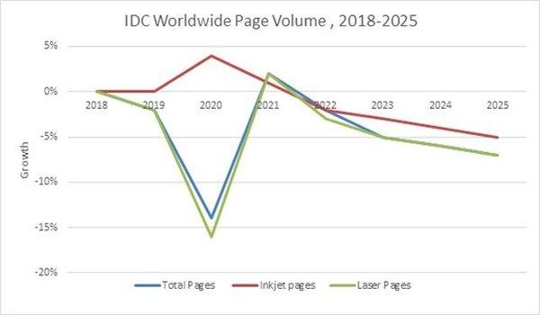 IDC预测全球印量将回温,增长主力为喷墨