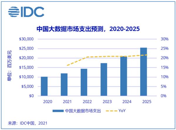 IDC:2021年中国大数据市场规模将超110亿美元