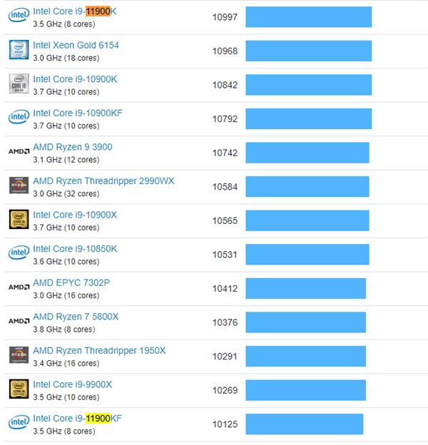 12代酷睿i9-12900K跑分出炉:多核大涨57%