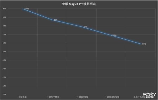 荣耀Magic3 Pro重度续航测试:全天在线告别续航焦虑
