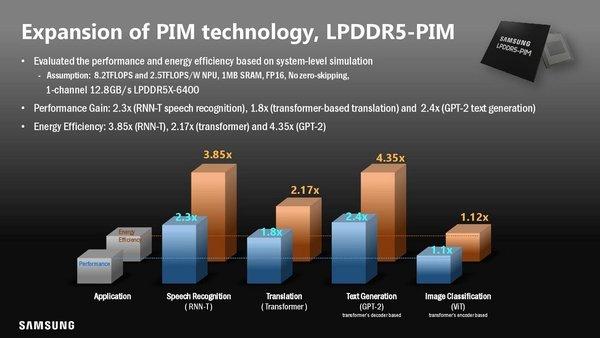 三星计划在DDR5和HBM3内存集成PIM AI引擎
